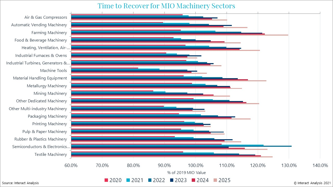 All machinery categories will recover to 2019 levels by 2025