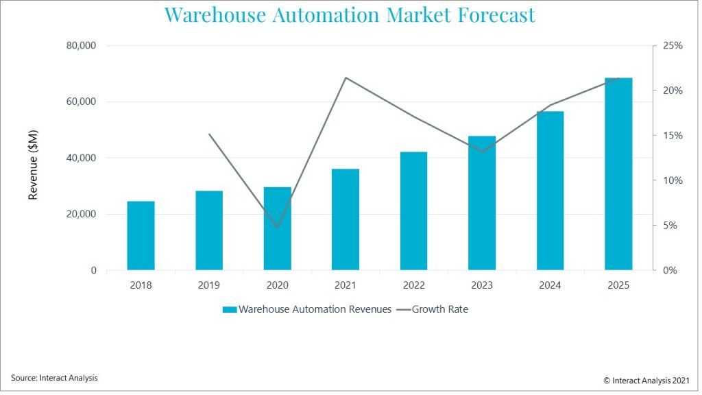 Warehouse automation revenues poised for high growth