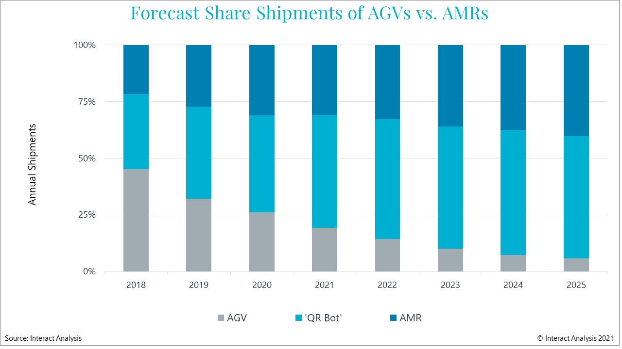 AMRs are forecast to take an ever larger share of mobile robot market revenues