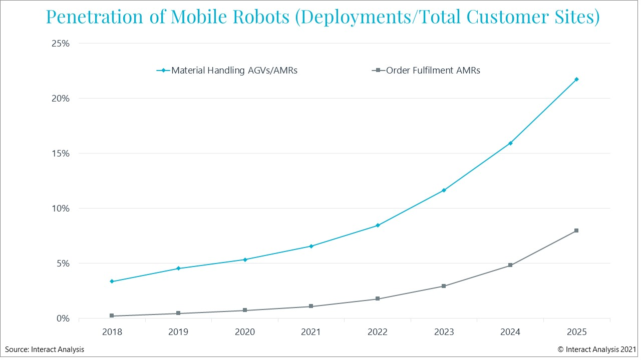 Deployments of all kinds of AMRs are forecast to grow significantly between now and 2025
