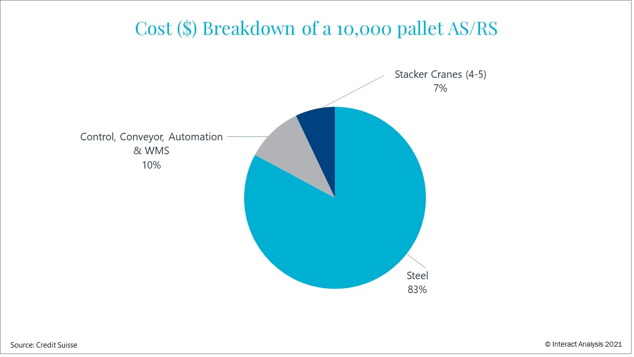 Steel accounts for a very large part of the cost of fixed infrastructure automation solutions